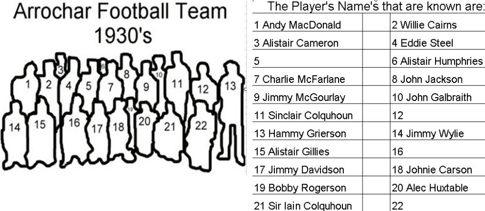 Arrochar Football Team 1930's Names of those Known